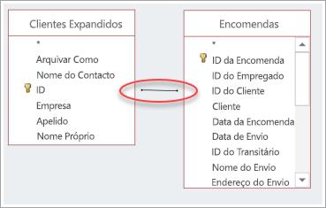 captura de ecrã da associação entre duas tabelas