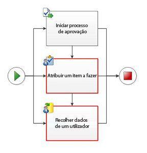 As atividades paralelas que também sejam sequenciais não são permitidas