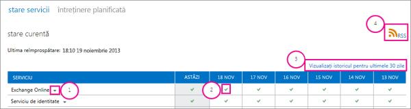 Imagine a paginii cu starea curentă a serviciului de bună funcționare cu explicații: 1, săgeată de listă verticală Exchange Online, 2, pictogramă marcaj de verificare verde, 3, link de vizualizare a istoricului pentru ultimele 30 de zile și 4, link RSS