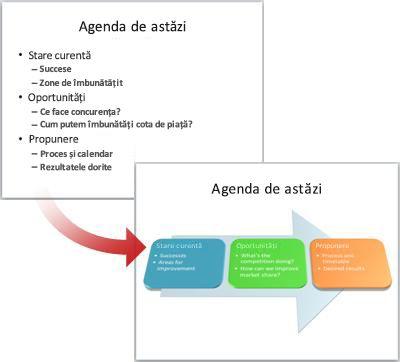 Un diapozitiv simplu pentru care s-a efectuat conversia în ilustrație SmartArt.