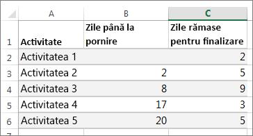 exemplu de date de tabel pentru diagrama Gantt