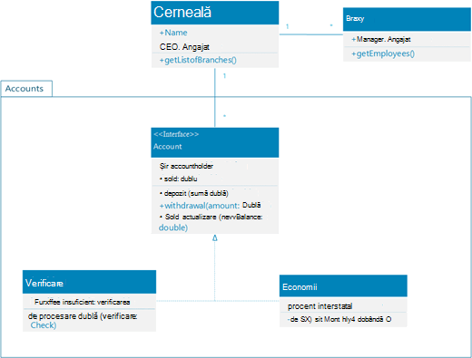Un eșantion dintr-o diagramă clasa UML afișând conturile systemof ale unei bănci pentru clienții personali.