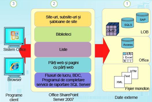 Componente de date structurate în SharePoint