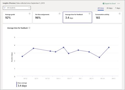 Timpul mediu pentru dala feedback selectată pe tabloul de bord Insights școlare