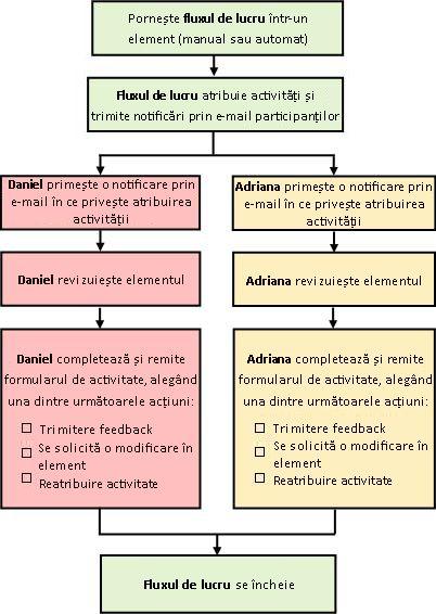 Diagrama unui flux de lucru Obținere feedback simplu