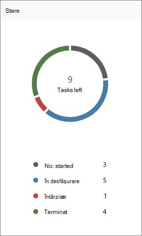 Captură de ecran cu diagrama stare în planner