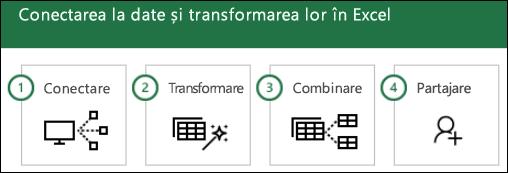 Pașii Power Query: 1) conectarea, 2) transformarea, 3) combinarea, partajare 4)