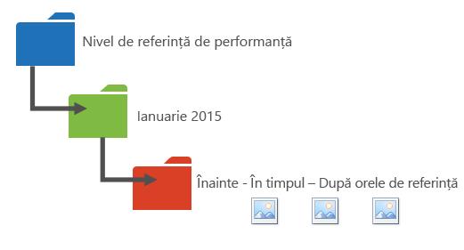Grafic care propune o modalitate de a organiza datele referitoare la performanță în foldere.