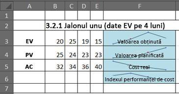 EVM în Excel utilizând diagrame de tip sparkline