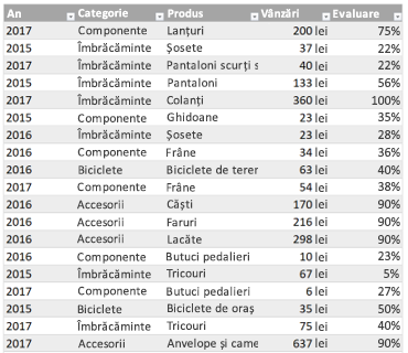 Tabel Excel eșantion