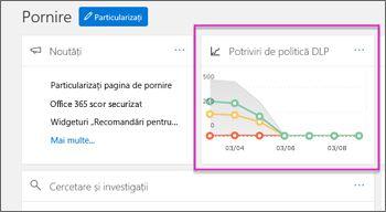 """""""Politici DLP se potrivește cu"""" widget evidențiate pe pagina de pornire a securitate și Conmpliance centrare"""