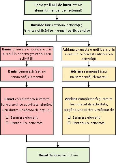 Schemă logică cu procesul fluxului de lucru