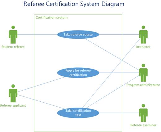 Un eșantion dintr-o diagramă de caz utilizare UML care afișează sistemul de certificare pentru arbitri
