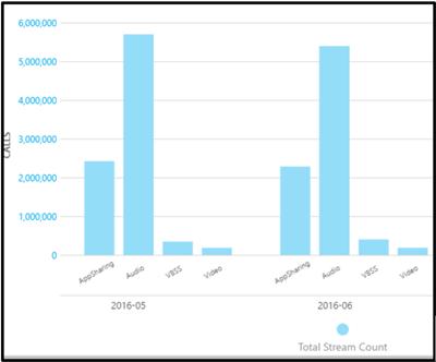 Număr total de streams la Tabloul de bord pentru calitatea apelului.