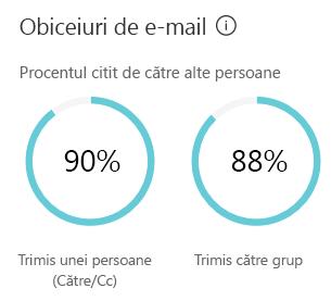 E-mail obiceiurile afișează o estimare a cât de mult timp ați petrecut să trimiteți și să citiți mesajele de e-mail