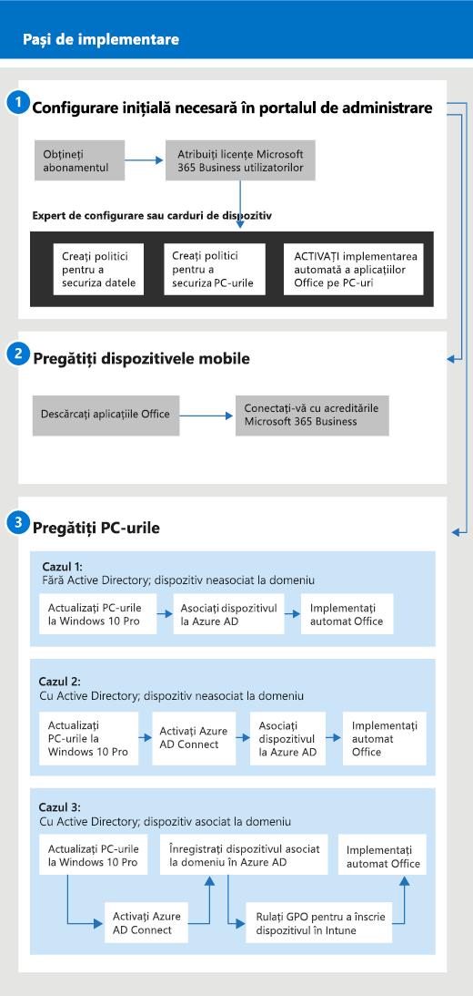 O diagramă care arată fluxul de configurare și gestionare pentru administratori și pentru un utilizator