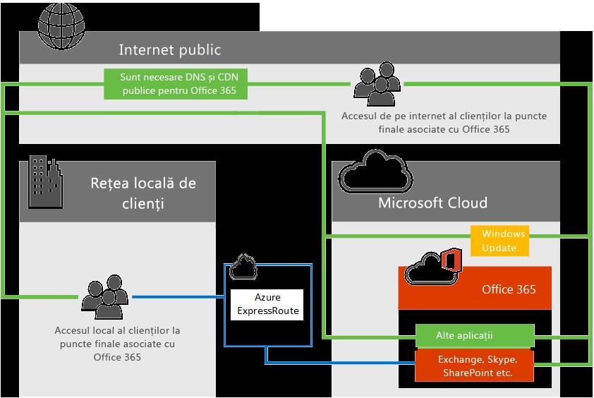 Conectivitate Office 365 cu ExpressRoute