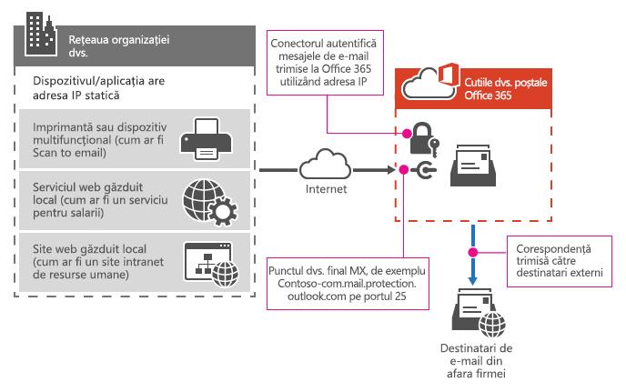 Afișează modul în care o imprimantă multifuncţională se conectează la Office 365 utilizând releu SMTP.