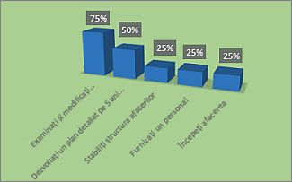 Diagrama % terminat formatată din raportul Prezentarea generală a proiectului