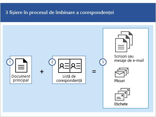 Trei fișiere în procesul de îmbinare a corespondenței, constând dintr-un document principal și o listă de expediere poștală care creează seturi de scrisori sau mesaje de e-mail, plicuri sau etichete.