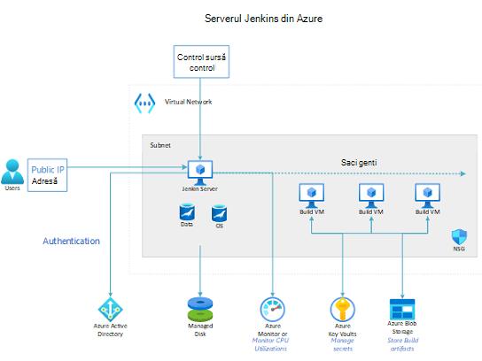 Serverul Jenkins din Azure.