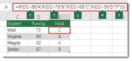 """Instrucțiune IF imbricată complexă - formula din E2 este =IF(B2>97,""""A+"""",IF(B2>93,""""A"""",IF(B2>89,""""A-"""",IF(B2>87,""""B+"""",IF(B2>83,""""B"""",IF(B2>79,""""B-"""",IF(B2>77,""""C+"""",IF(B2>73,""""C"""",IF(B2>69,""""C-"""",IF(B2>57,""""D+"""",IF(B2>53,""""D"""",IF(B2>49,""""D-"""",""""F""""))))))))))))"""