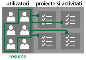 Utilizatori și resurse