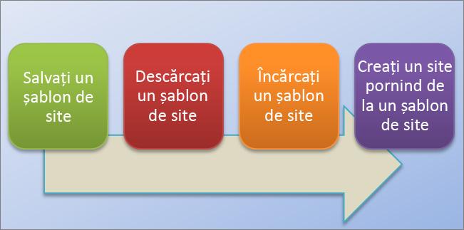 Această schemă logică afișează procesul de creare și utilizare a șabloanelor de site în SharePoint Online.