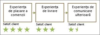 Forme cu client sâmbătă. stele