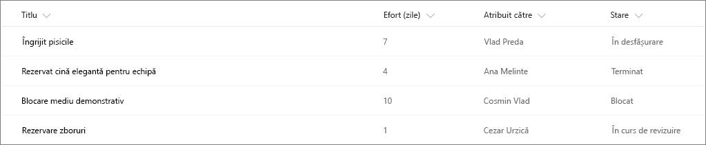 Exemplu de listă SharePoint fără formatarea coloanelor