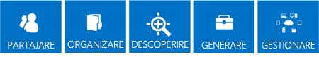 Serie de dale albastre care evidențiază stâlpii de bază ai caracteristicilor SharePoint 2013, adică Partajarea, Organizarea, Descoperirea, Construirea și Gestionarea.