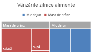 Imagine a categoriei de nivel superior Treemap afișată într-un banner