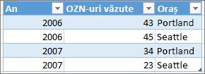 Exemplu de format de tabel corect