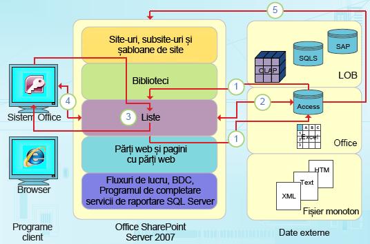 Puncte de integrare focalizate pe date din Access
