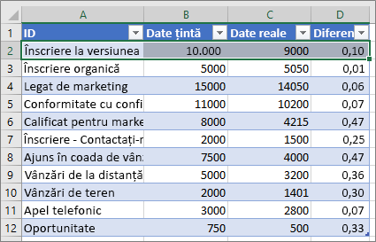 Date Excel eșantion