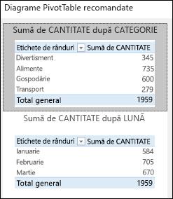 Dialog diagrame PivotTable recomandate Excel