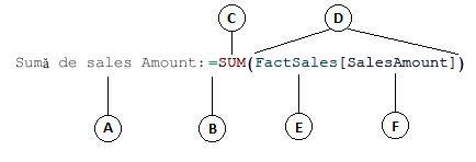 Formulă pentru coloana calculată