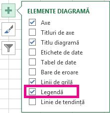Listă de elemente diferite din diagramă