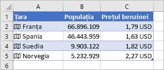 Coloana A conține pictograme și nume de țări, coloana B conține valorile Populație, iar coloana C conține Prețurile benzinei