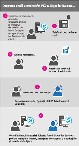Diagrama apelului prin procesul de lucru