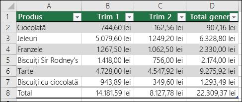 Exemplu de date formatate ca tabel Excel
