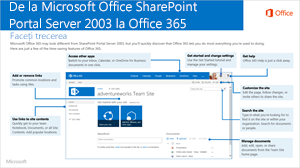 De la SharePoint 2003 la Office 365
