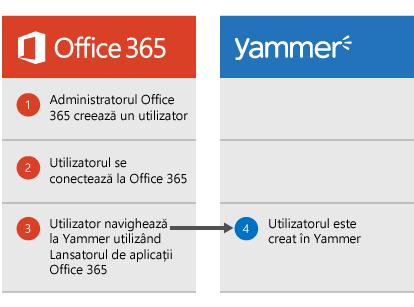 Diagramă care se afișează atunci când un administrator Office 365 creează un utilizator, utilizatorul se poate conecta la Office 365, apoi navighează la Yammer din Lansatorul de aplicații, moment în care este creat utilizatorul în Yammer.
