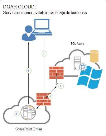 Diagramă care afișează conectivitatea dintre un utilizator, SharePoint Online și o sursă de date externă din SQL Azure