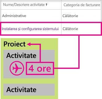 Exemplu de clasificare de linie