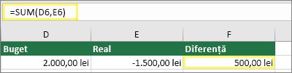 Celula D6 cu 2.000,00 lei, Celula E6 cu 1.500,00 lei, Celula F6 cu formula: =SUM(D6,E6) și rezultatul 500,00 lei