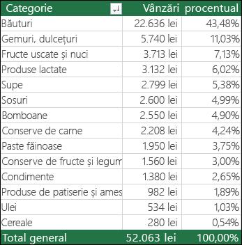 PivotTable eșantion după categorie, vânzări & % din totalul