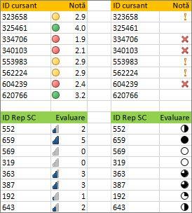 Seturi diferite de pictograme pentru aceleași date