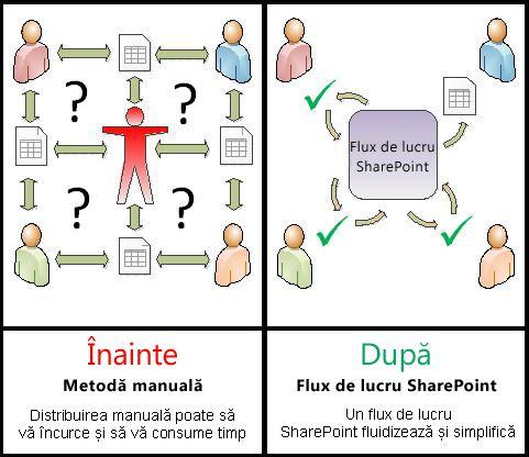 Comparație între procesul manual și fluxul de lucru automat
