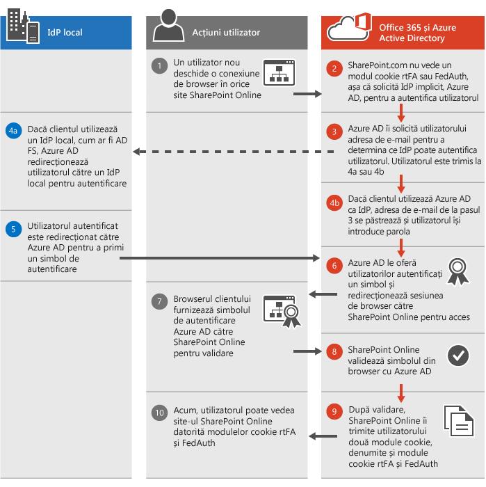 Procesul de autentificare SharePoint Online